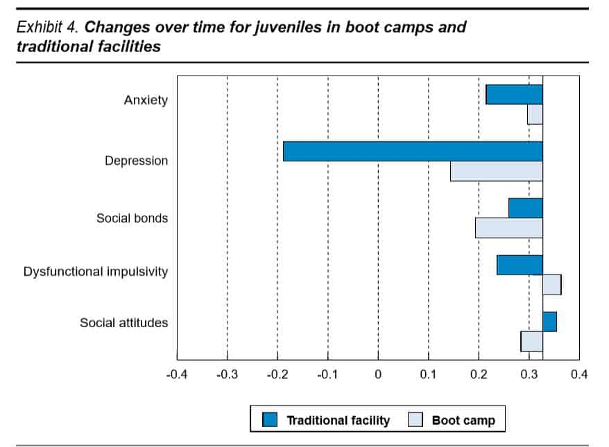 Changes over time for juveniles in boot camps and traditional facilities