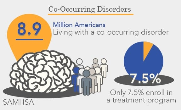 Co-Occurring Disorder Statistics